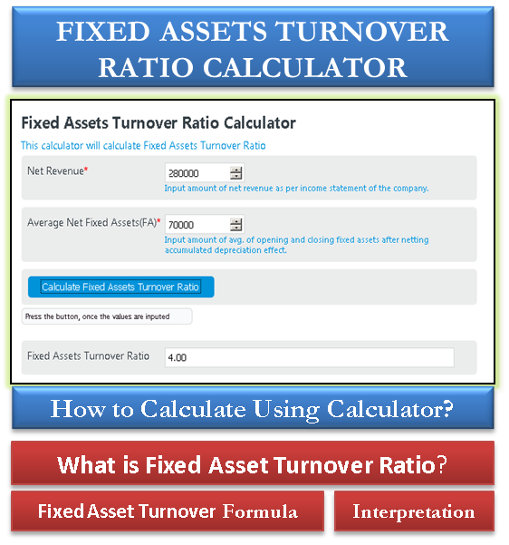 Fixed Asset Turnover Ratio Calculator