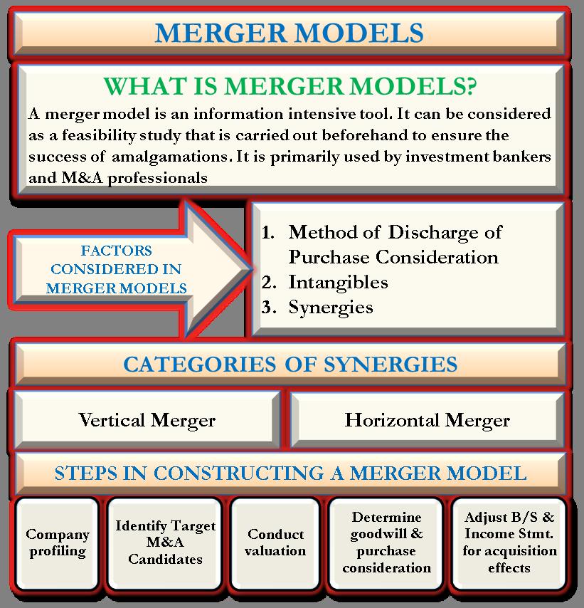 Merger Model