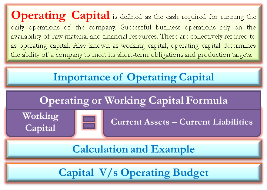 Operating Capital | Definition, Importance, Formula, Example