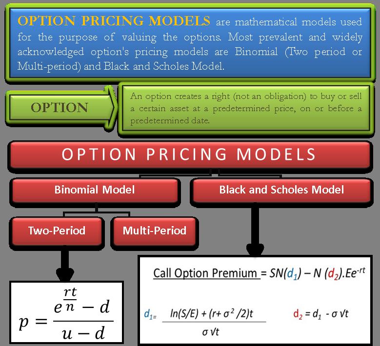 Option Pricing Models