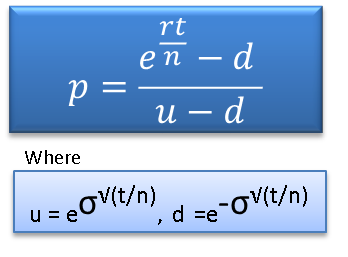 Options Pricing - Binomial Two Period Model Formula