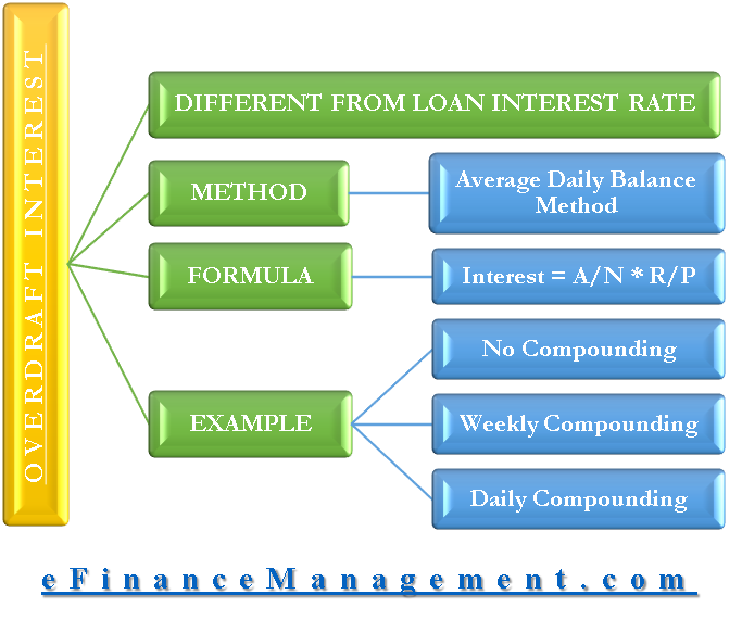 Overdraft Interest | Calculation Methods - Daily Balance