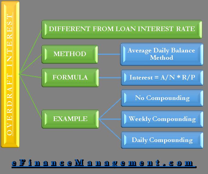 Overdraft Interest