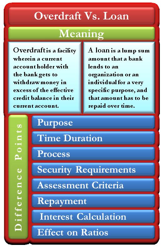 Overdraft vs Loan