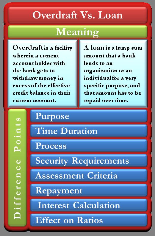 Overdraft Vs  Loan   Understand the Fine Differences between