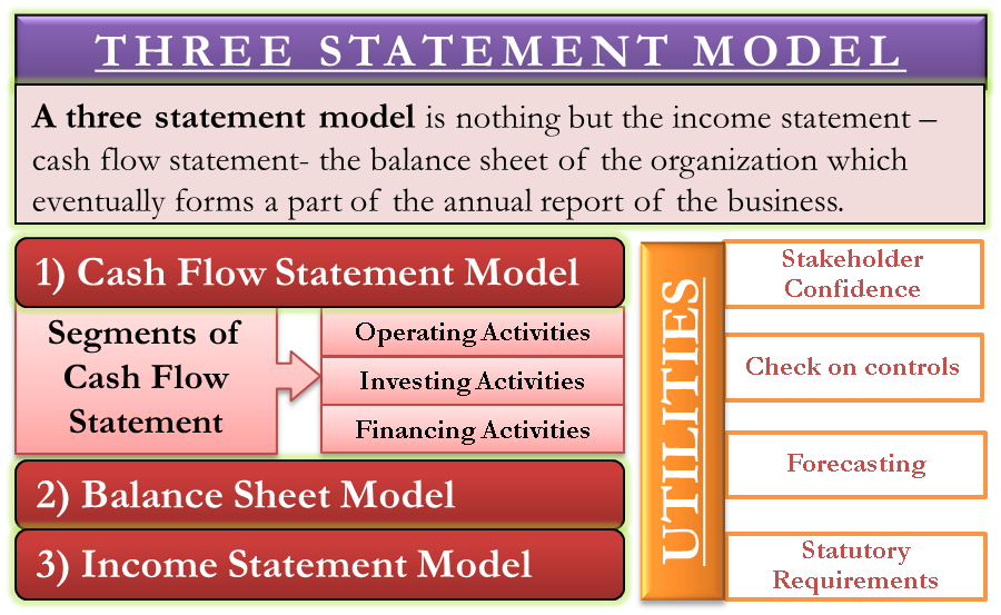 Three Statement Model
