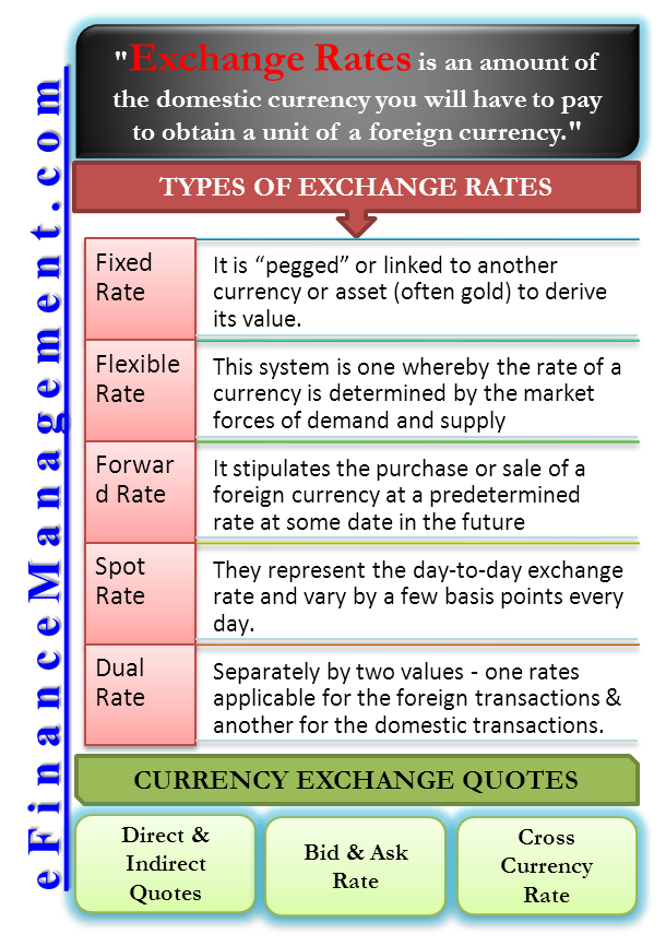 Types of Exchange Rates | Fixed, Floating, Spot, Dual etc