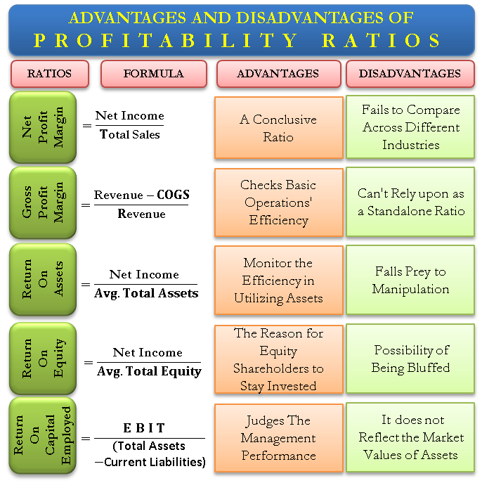 Advantages and Disadvantages of Profitability Ratios