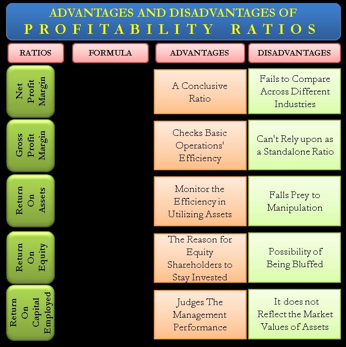 Financial Analysis Using Ratios Profitability