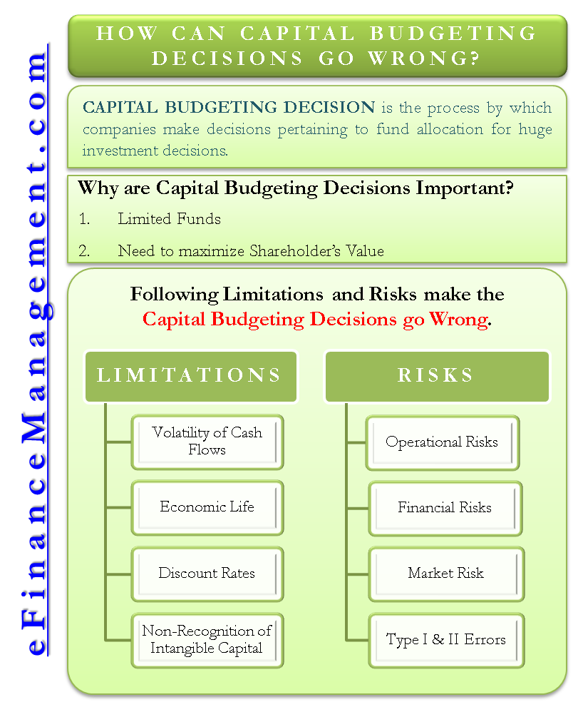 investment decisions financing decisions and firm value calculation