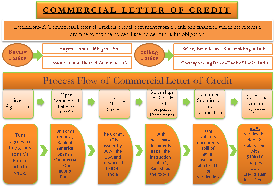 Commercial Letter of Credit | Definition, Step-Wise Process