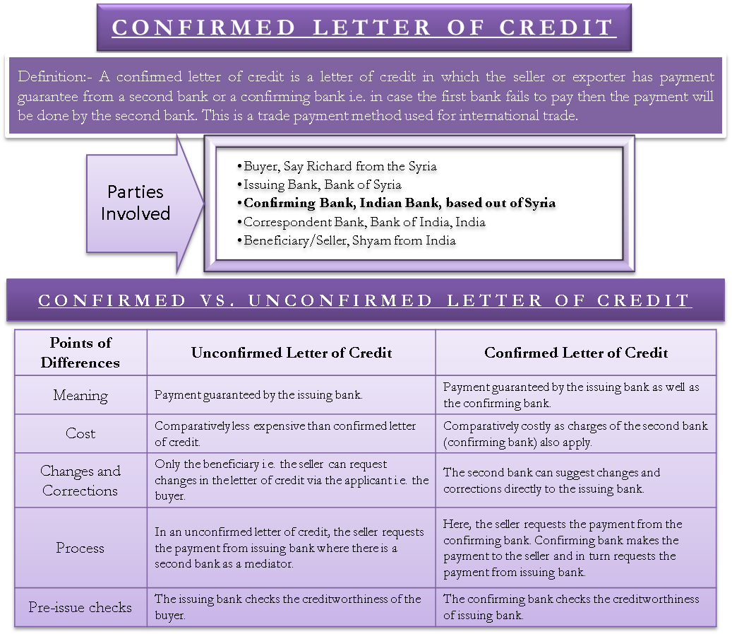 Confirmed Letter of Credit | Definition, Why, Parties, Vs