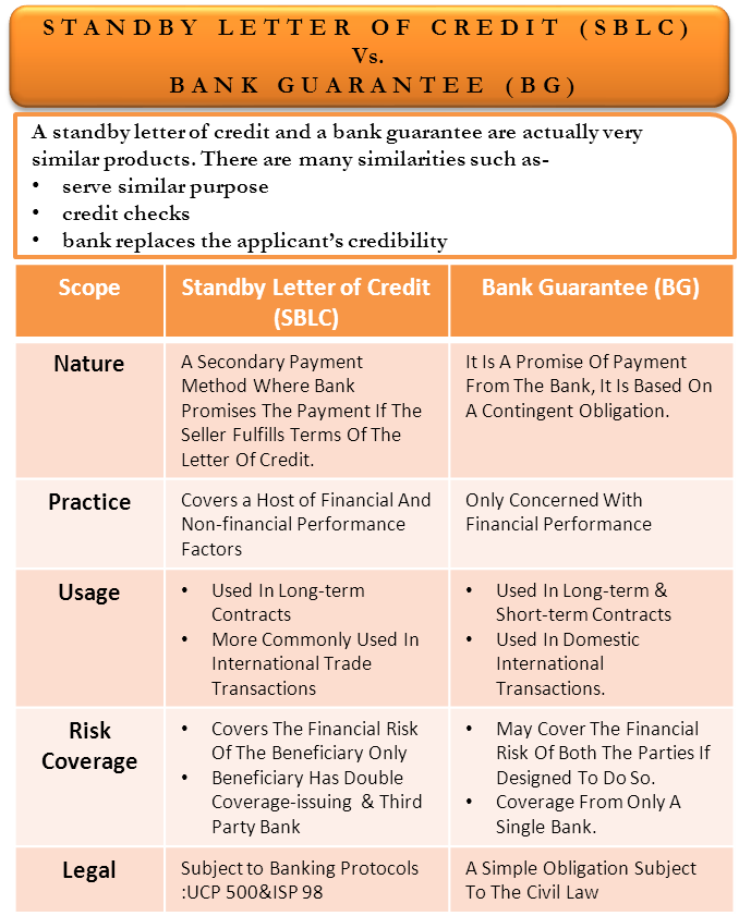 Difference Between Standby Letter of Credit (SBLC) and Bank Guarantee (BG)