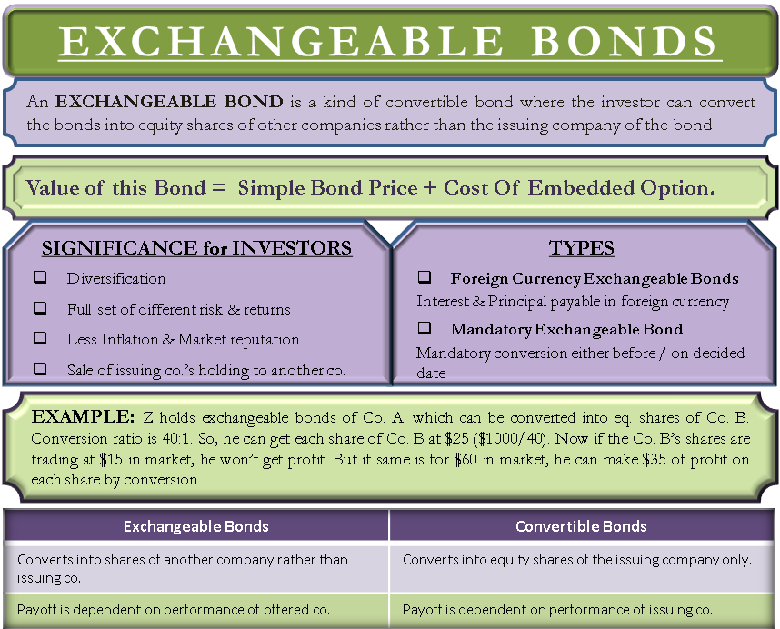 Exchangeable Bonds