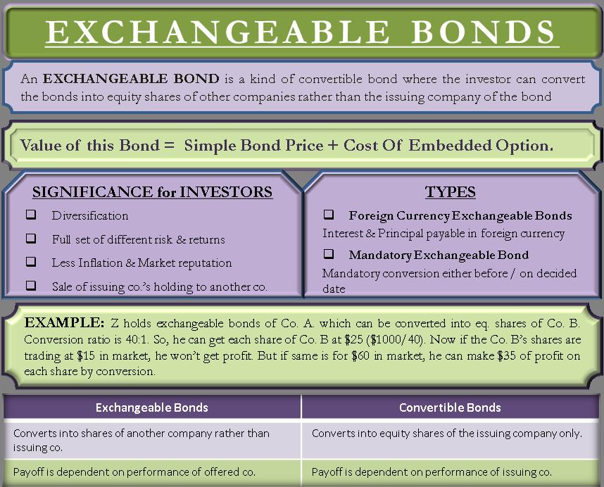 Exchangeable Bonds
