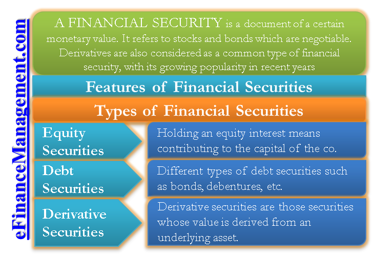 Financial Securities