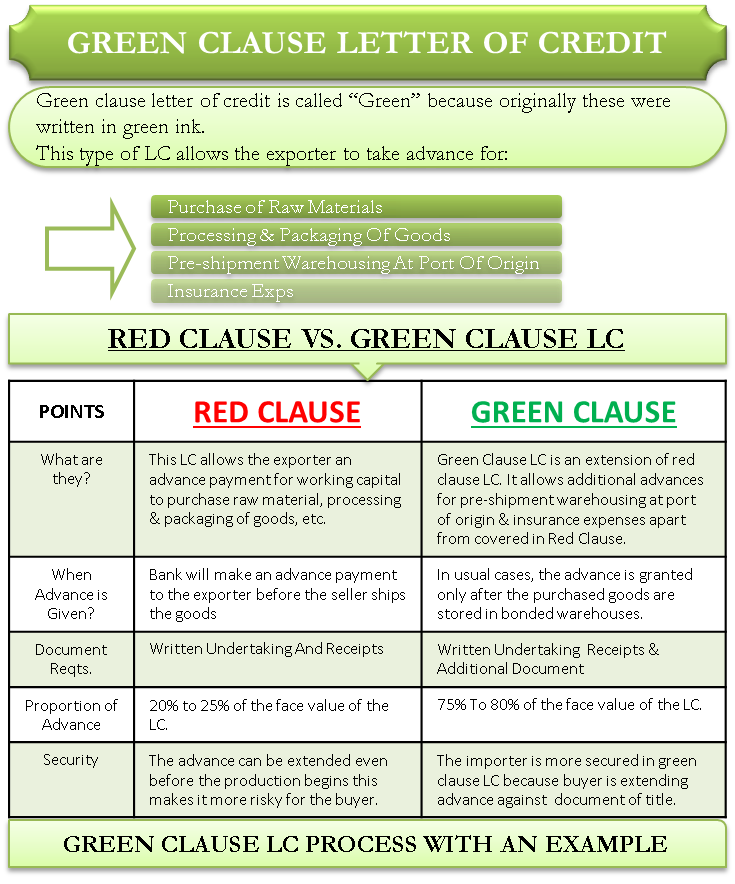 Green Clause Letter of Credit