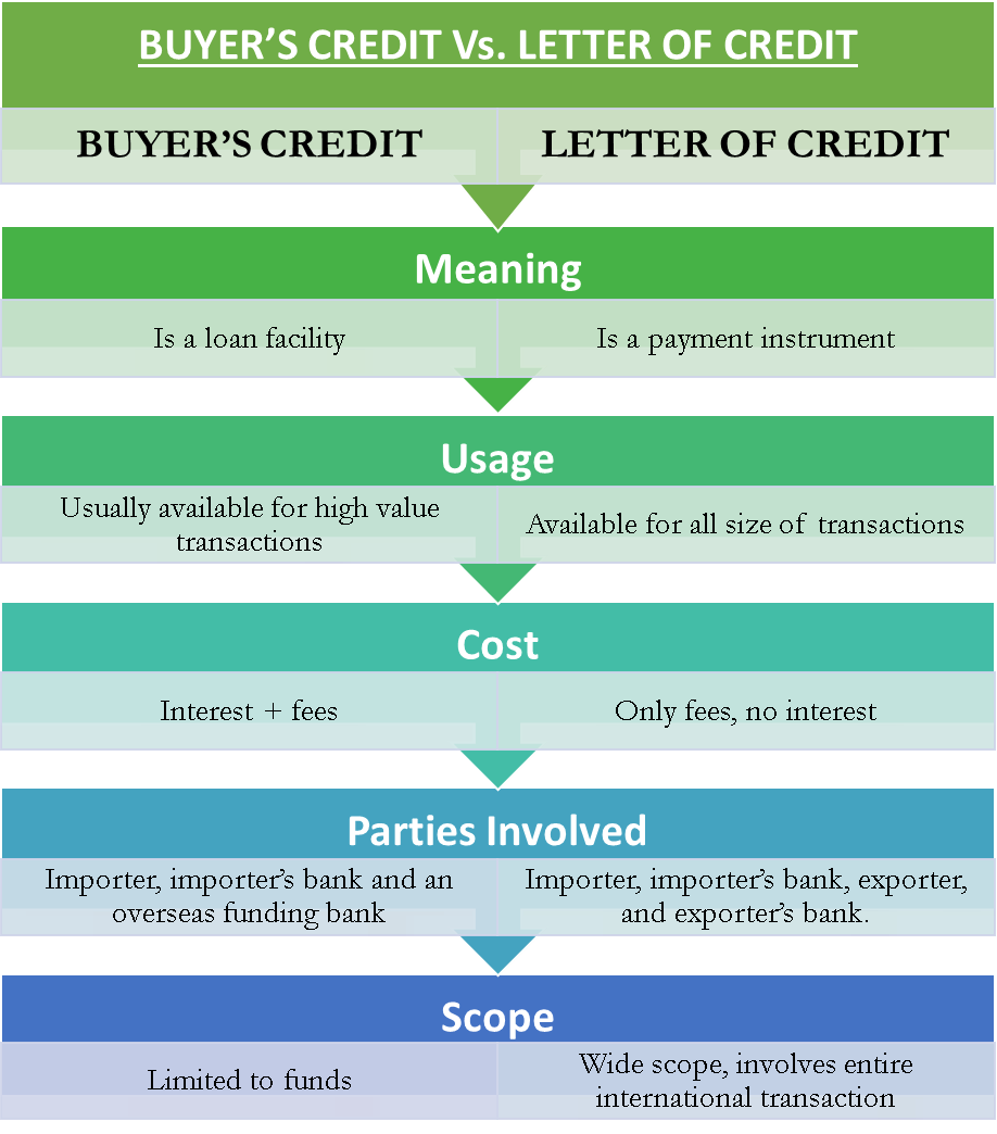 Letter of Credit Vs. Buyer's Credit
