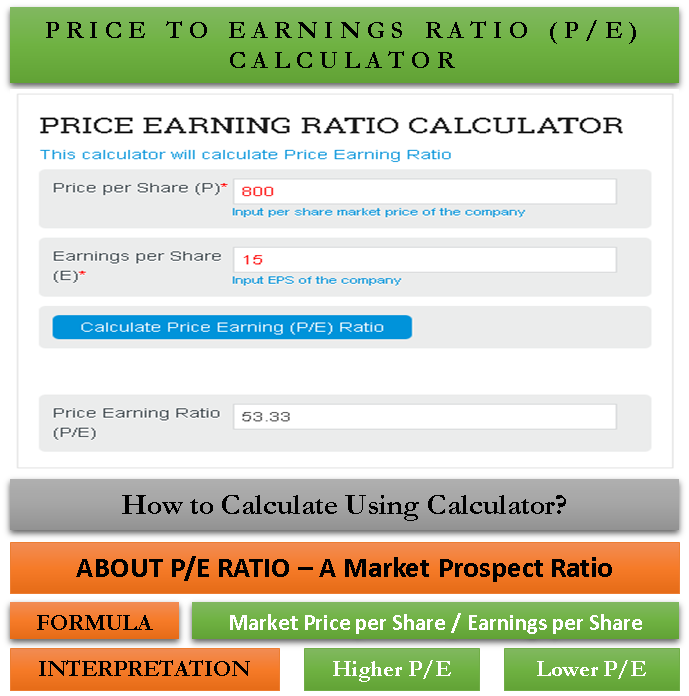 Price to Earnings (PE) Ratio Calculator