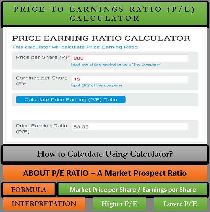 Price to Earnings (PE) Ratio Calculator