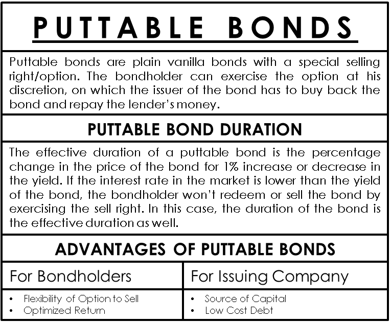 Puttable Bonds