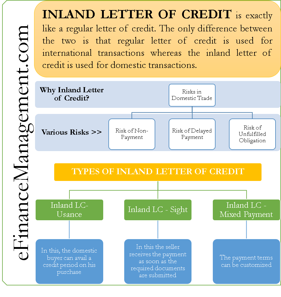 Inland Letter of Credit