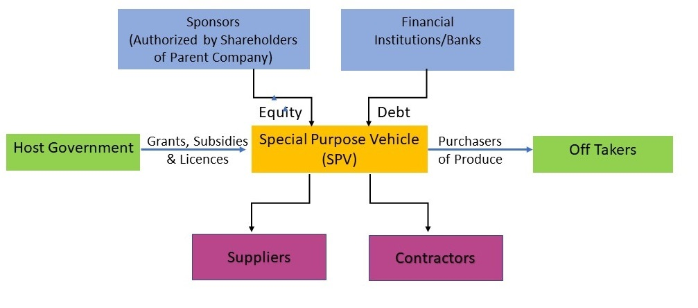Project Finance Parties
