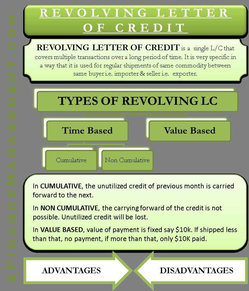 Revolving Letter of Credit