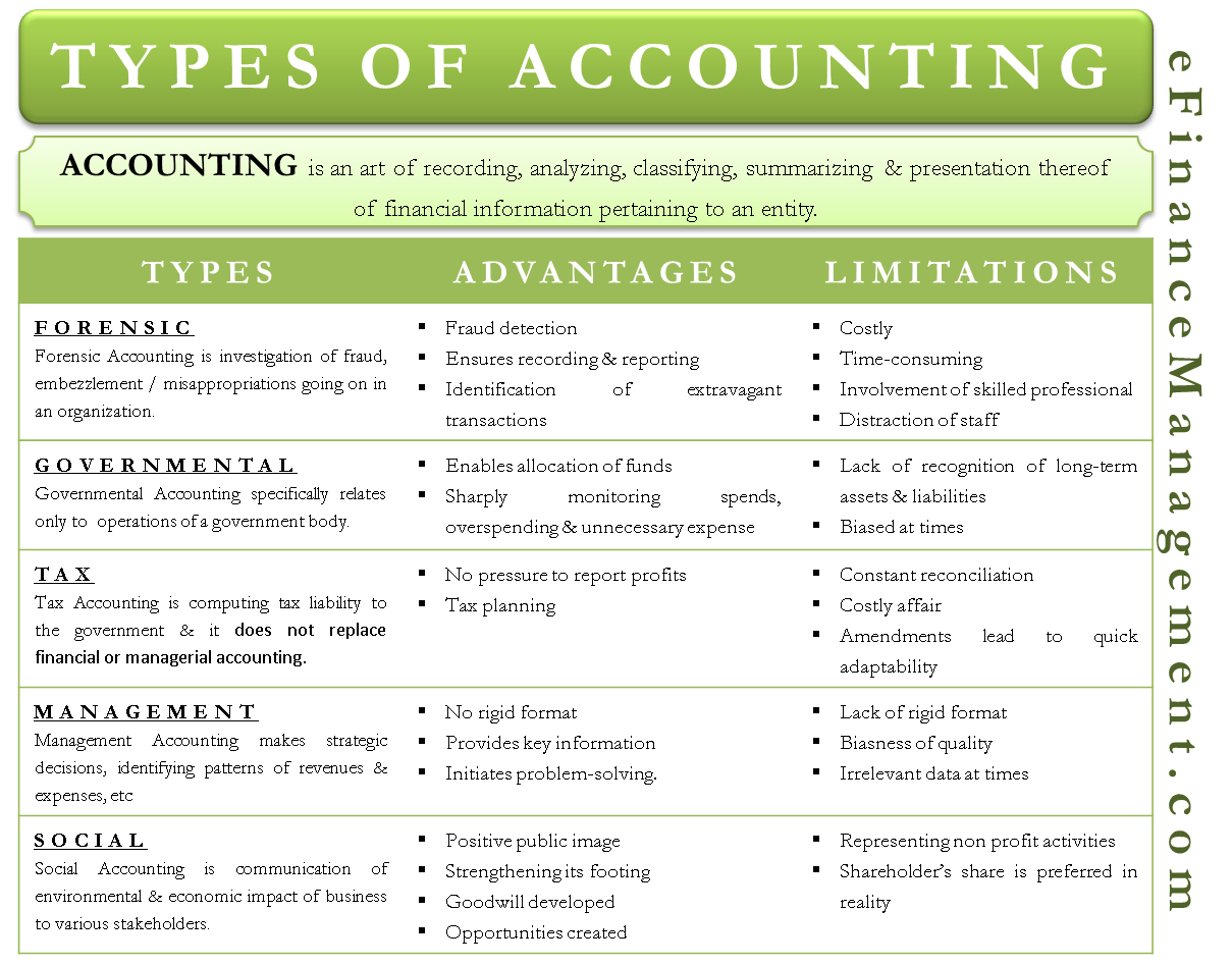 What is Accounting? | Types of Accounting | Advantages