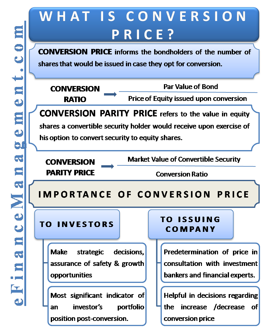What is Conversion Price?