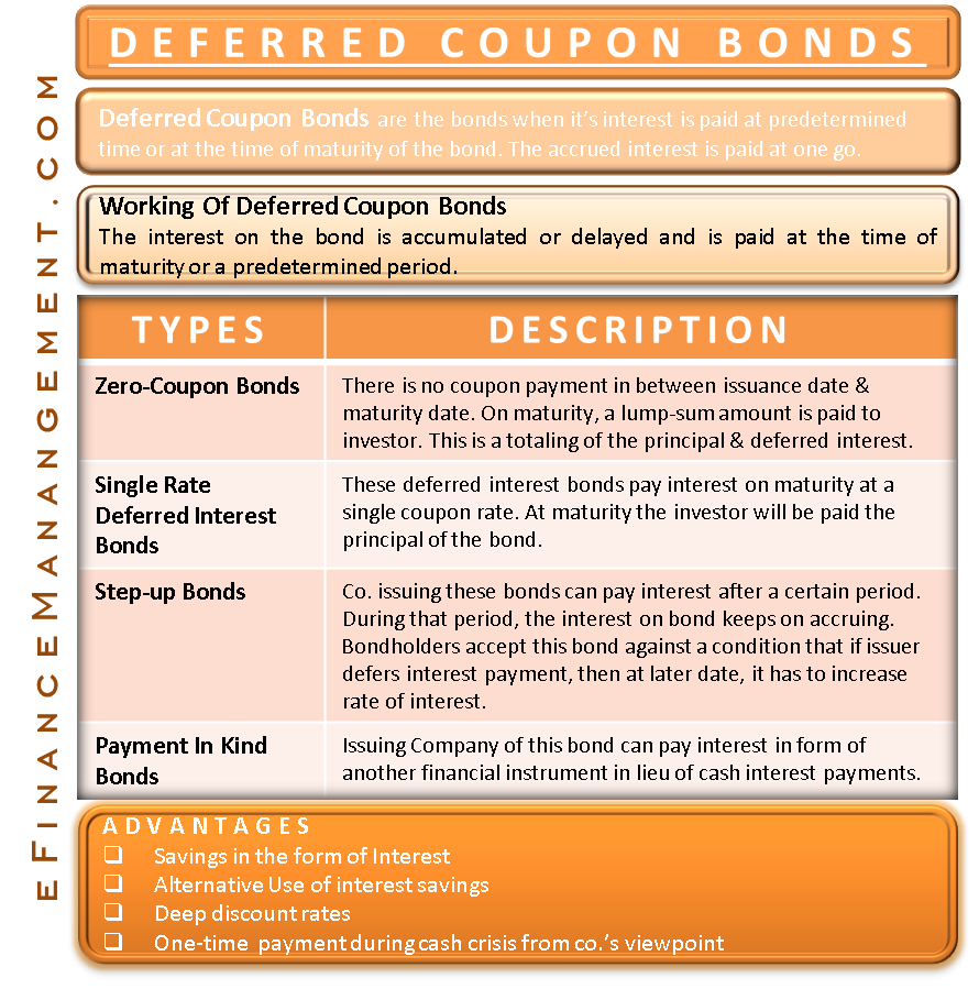deferred coupon bonds