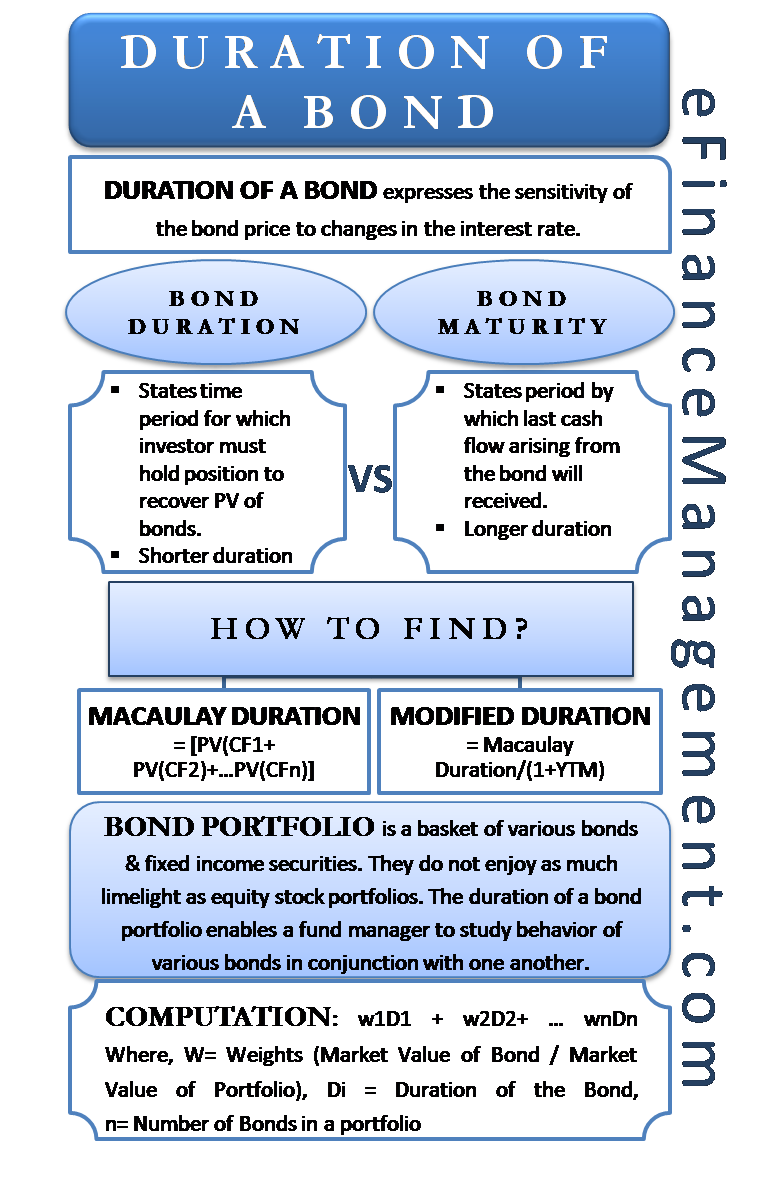 duration of a bond