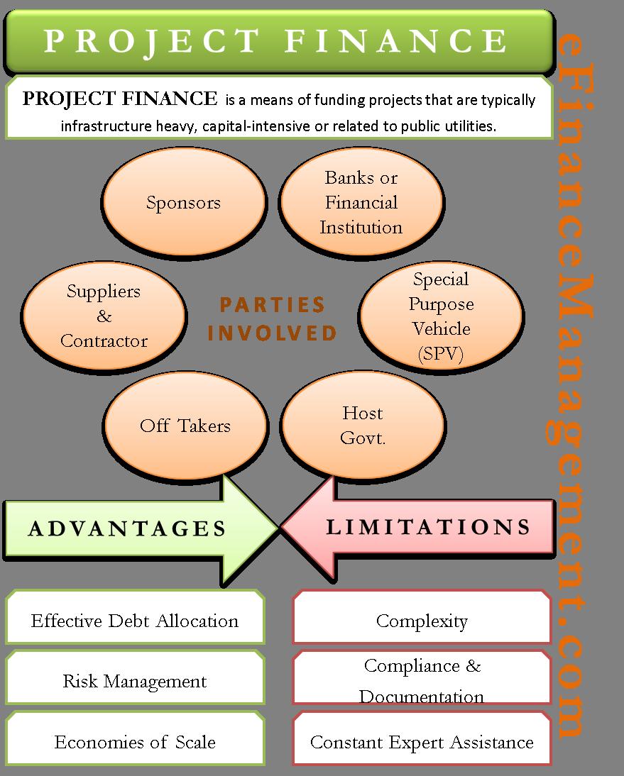 Project Finance
