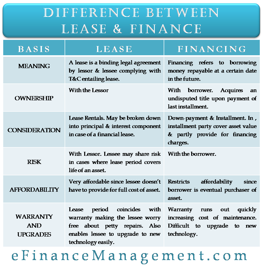 Difference Between Lease and Finance