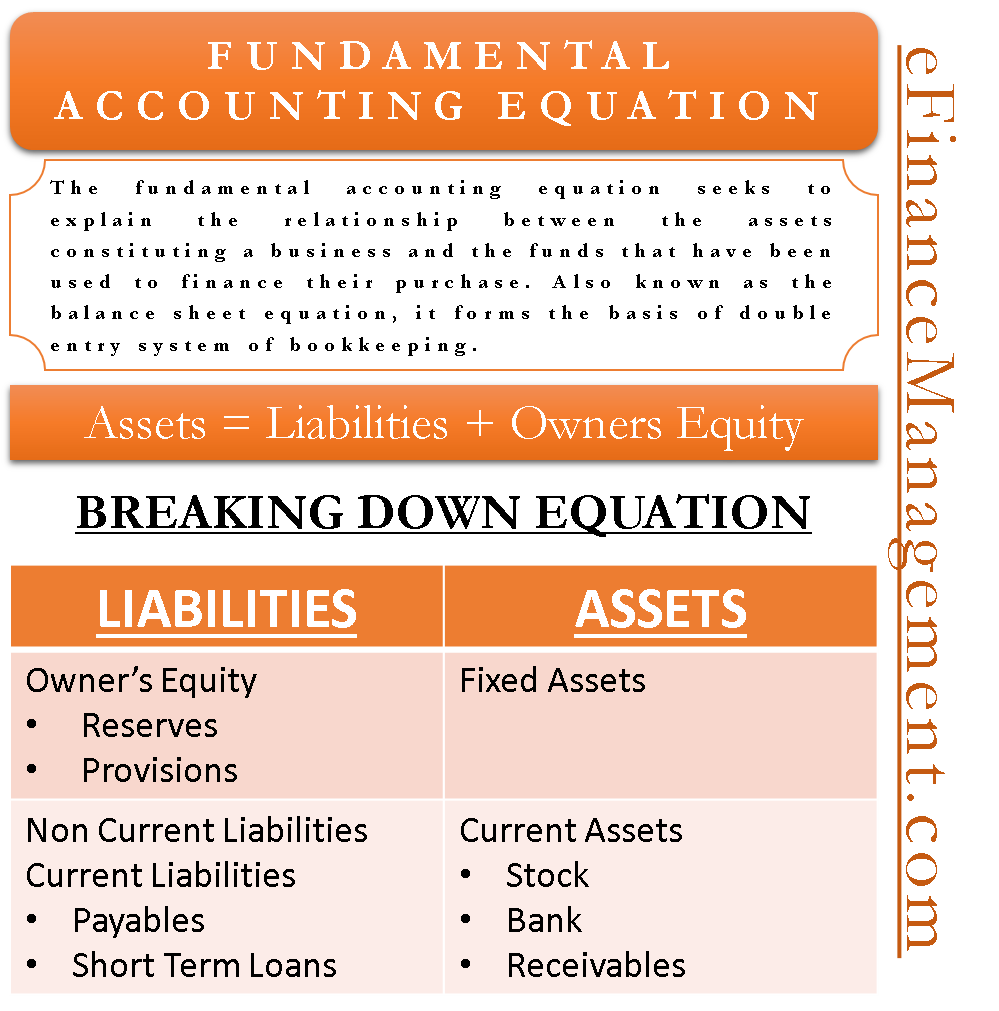 Fundamental Accounting Equation