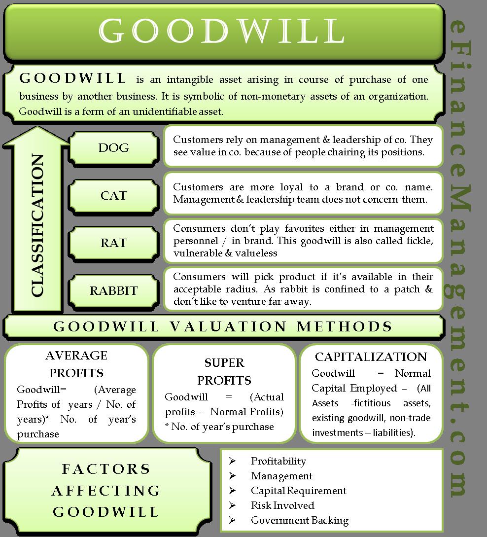 Goodwill | Classes: Cat, Dog, Rat, Rabbit | Valuation