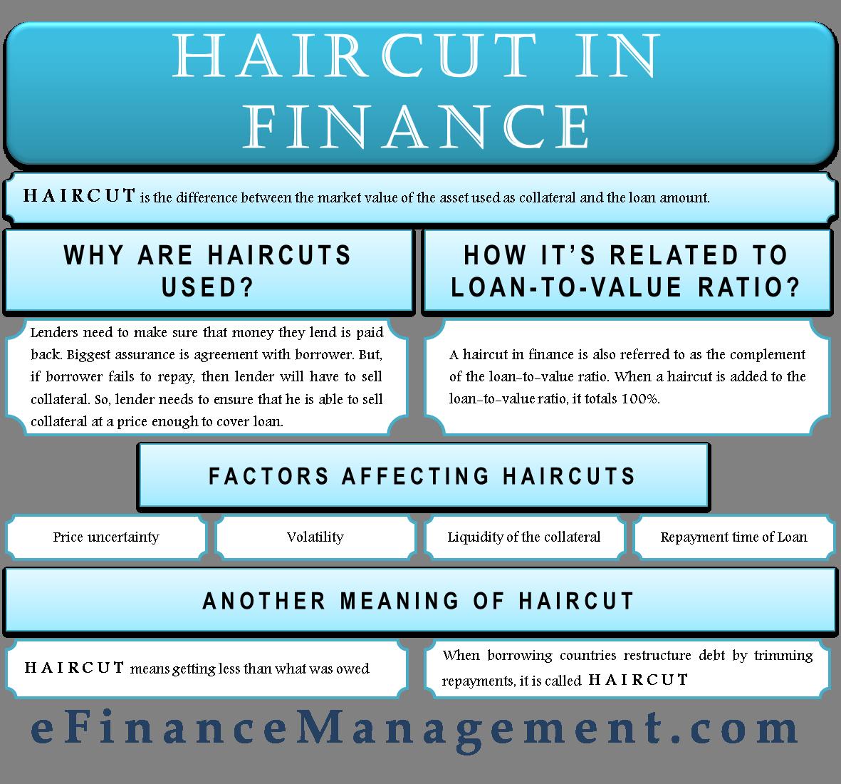 Haircut in Finance
