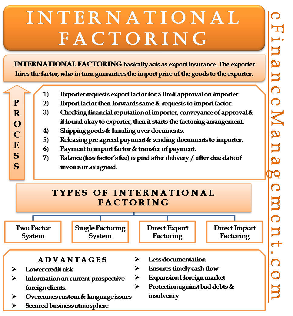 International Factoring | Types, Advantages, Process