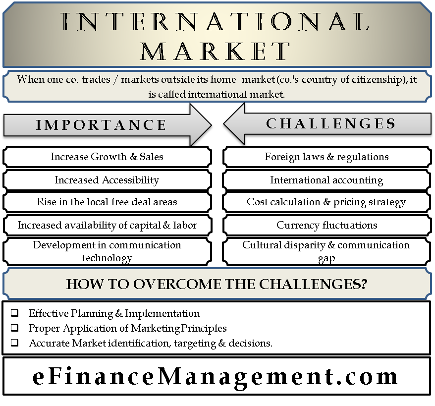 International Market