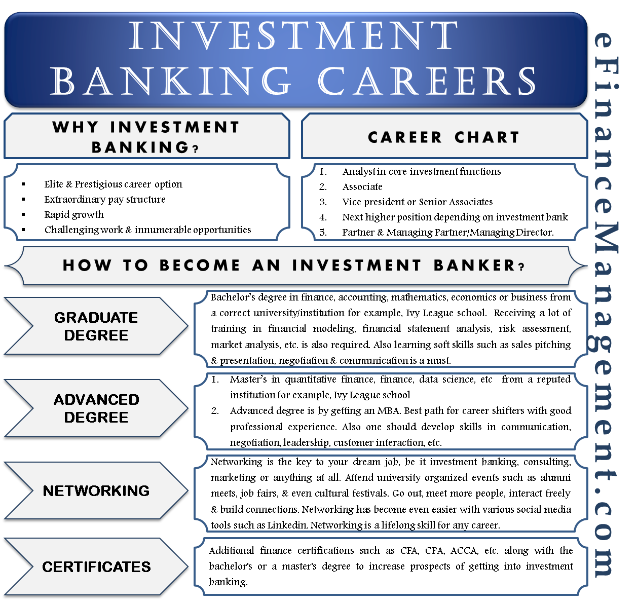 Investment Banking Careers
