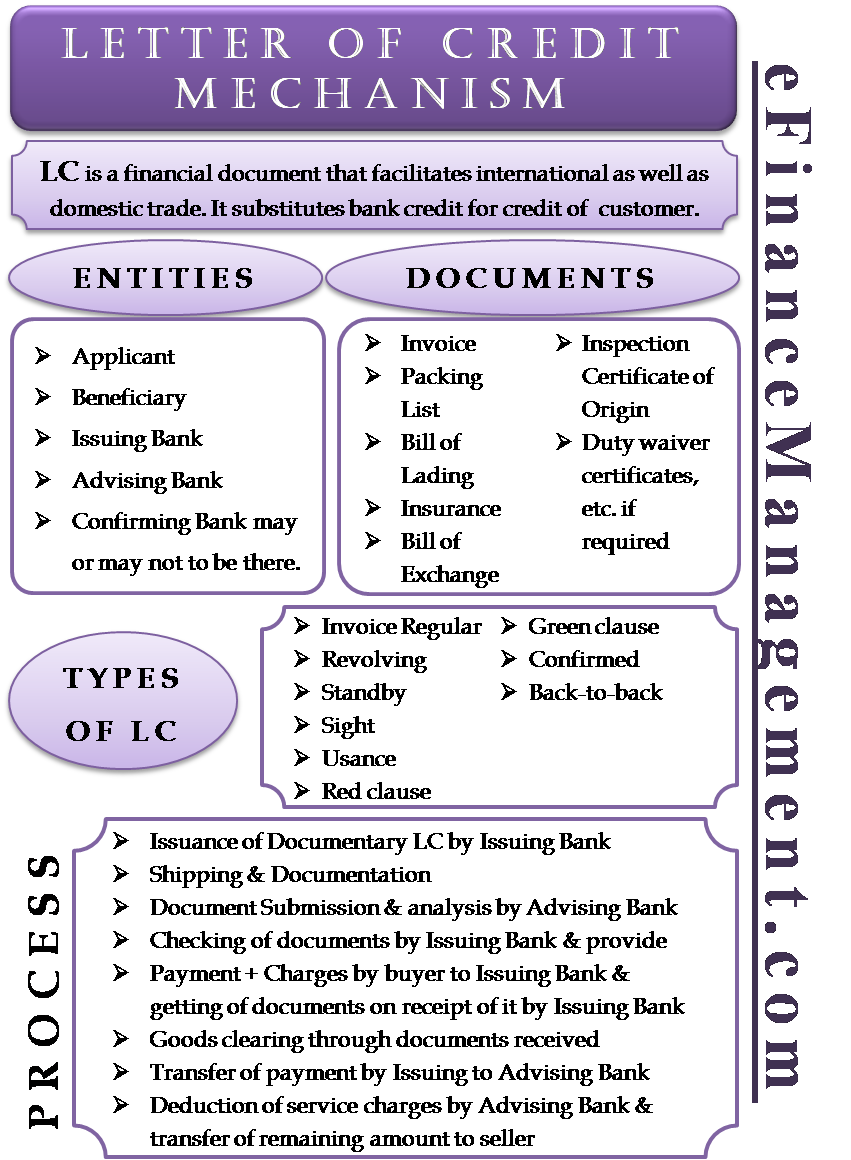 Letter of Credit Mechanism - Meaning, Process, Types