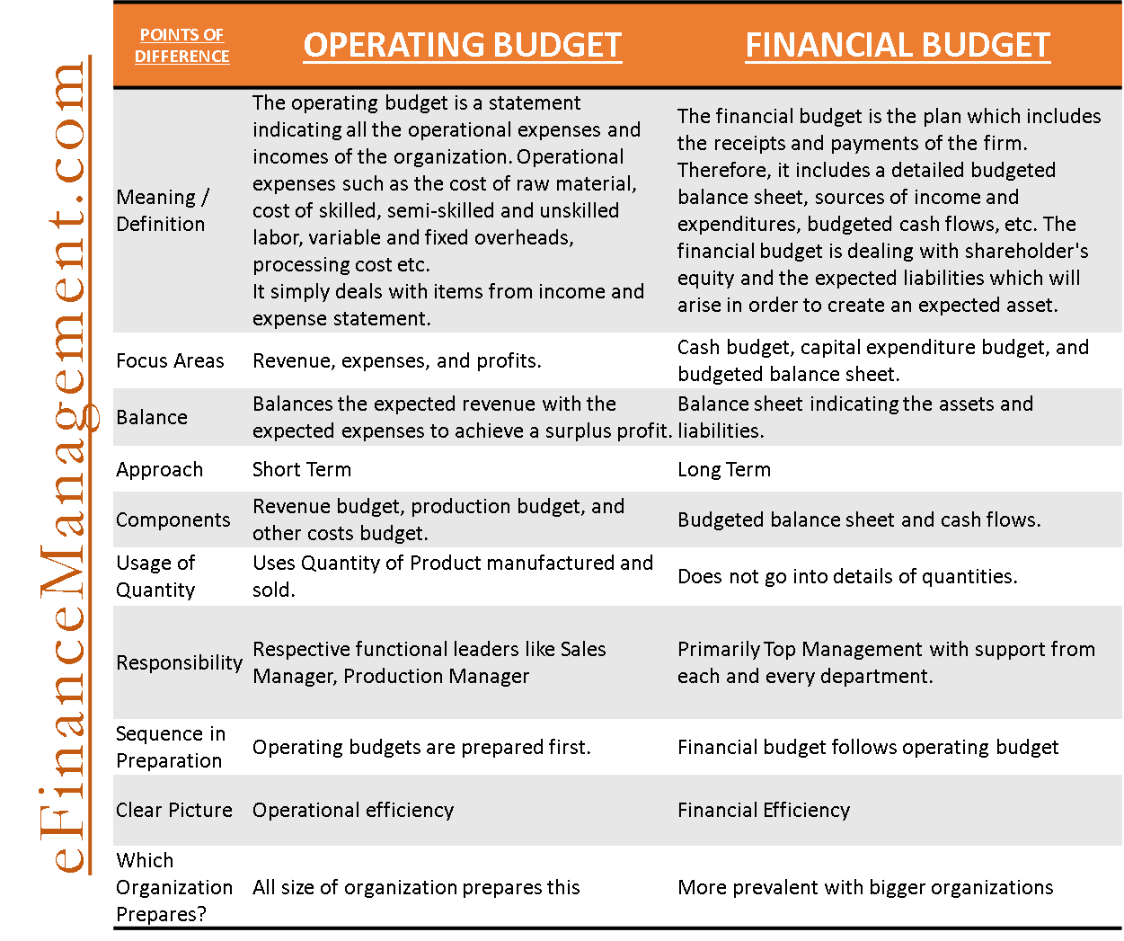 Operating vs Financial Budget