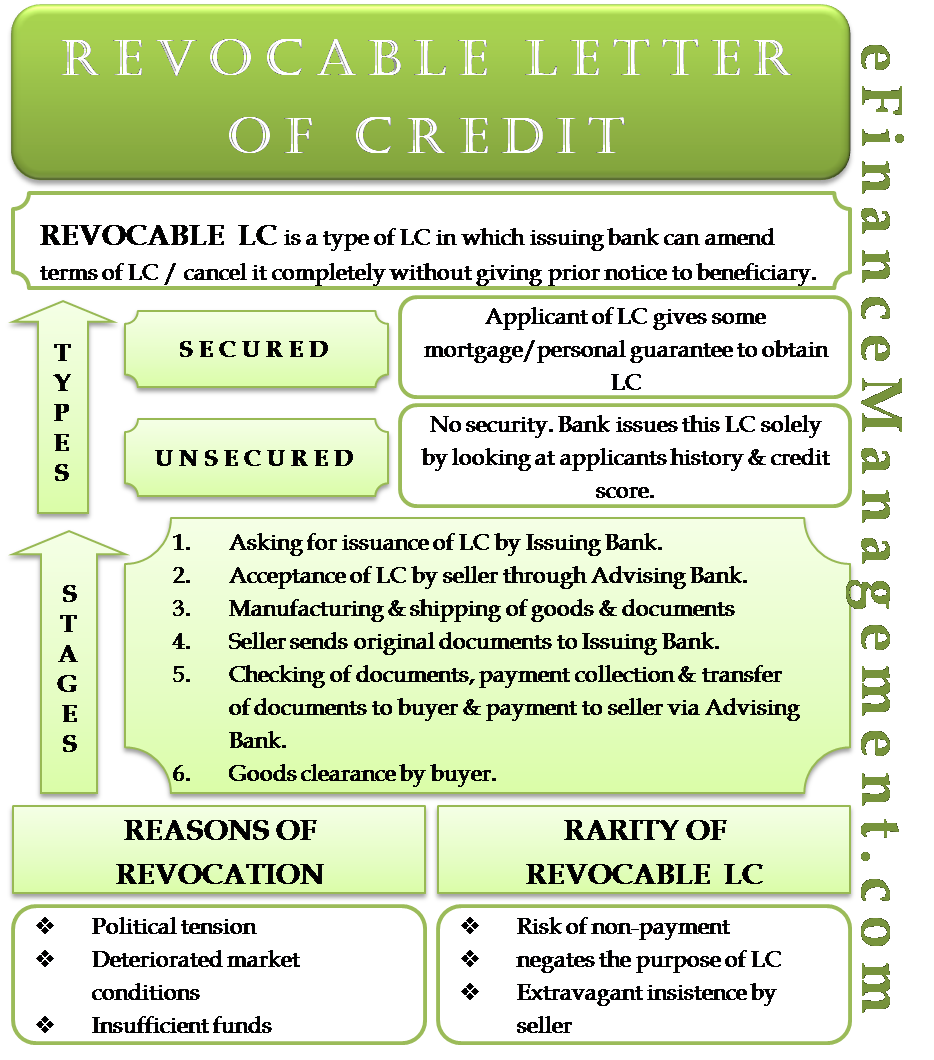 Revocable Letter Of Credit