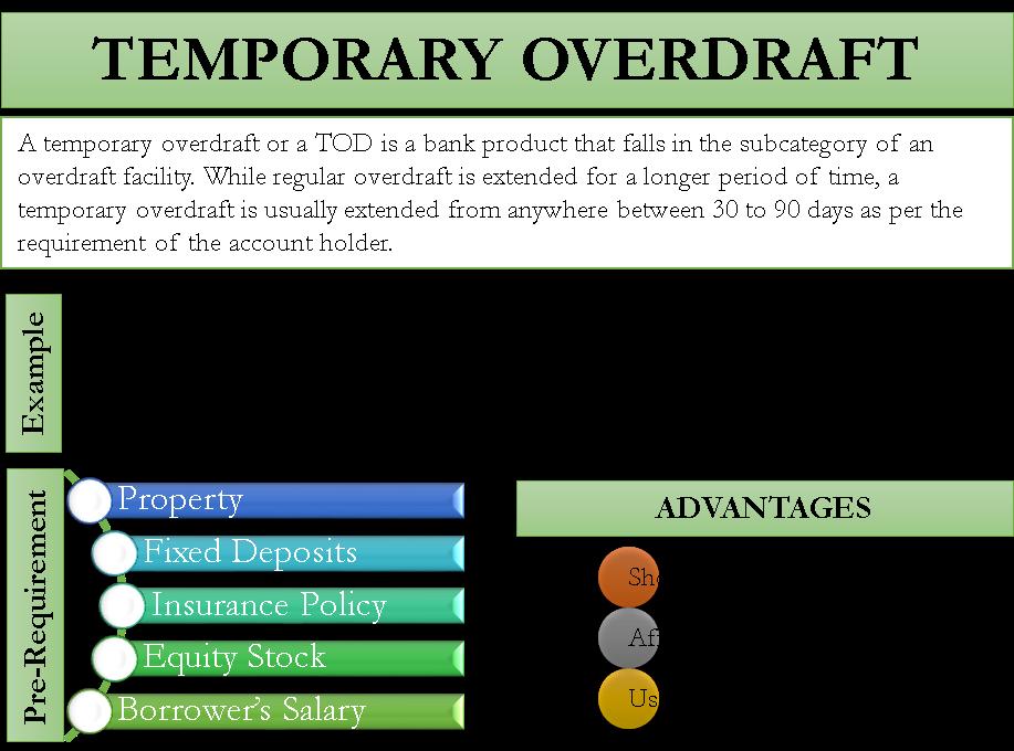 Temporary Overdraft