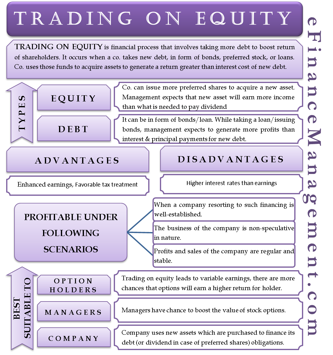 Trading on Equity