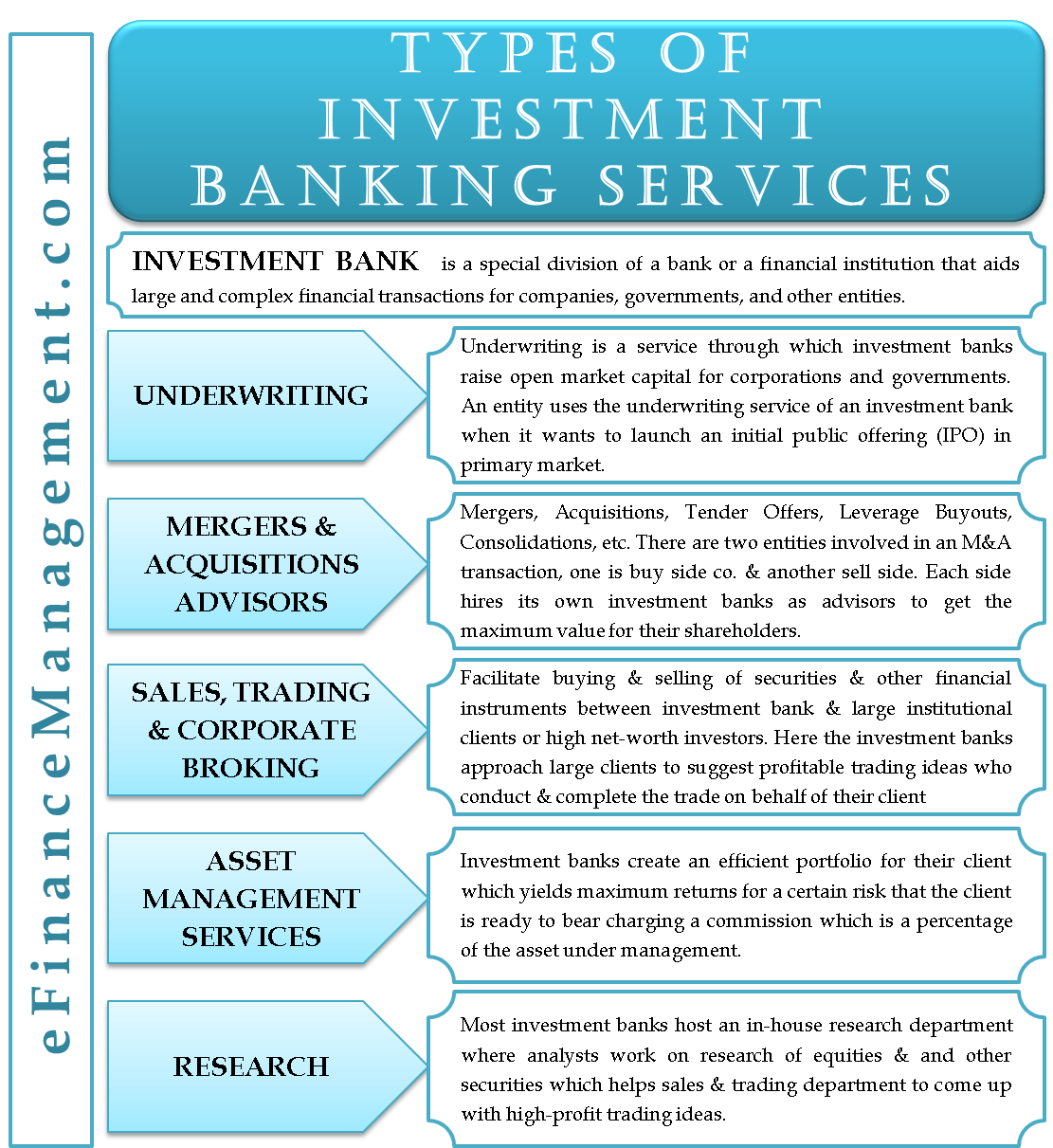 Types of Investment Banking Services