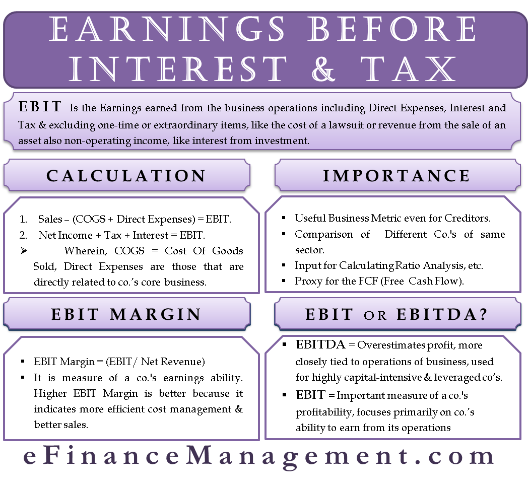 EBIT (Earnings before Interest, Taxes)