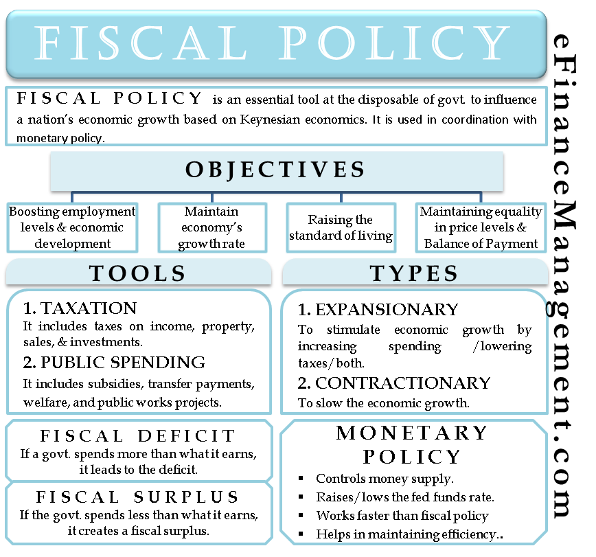 fiscal policy examples