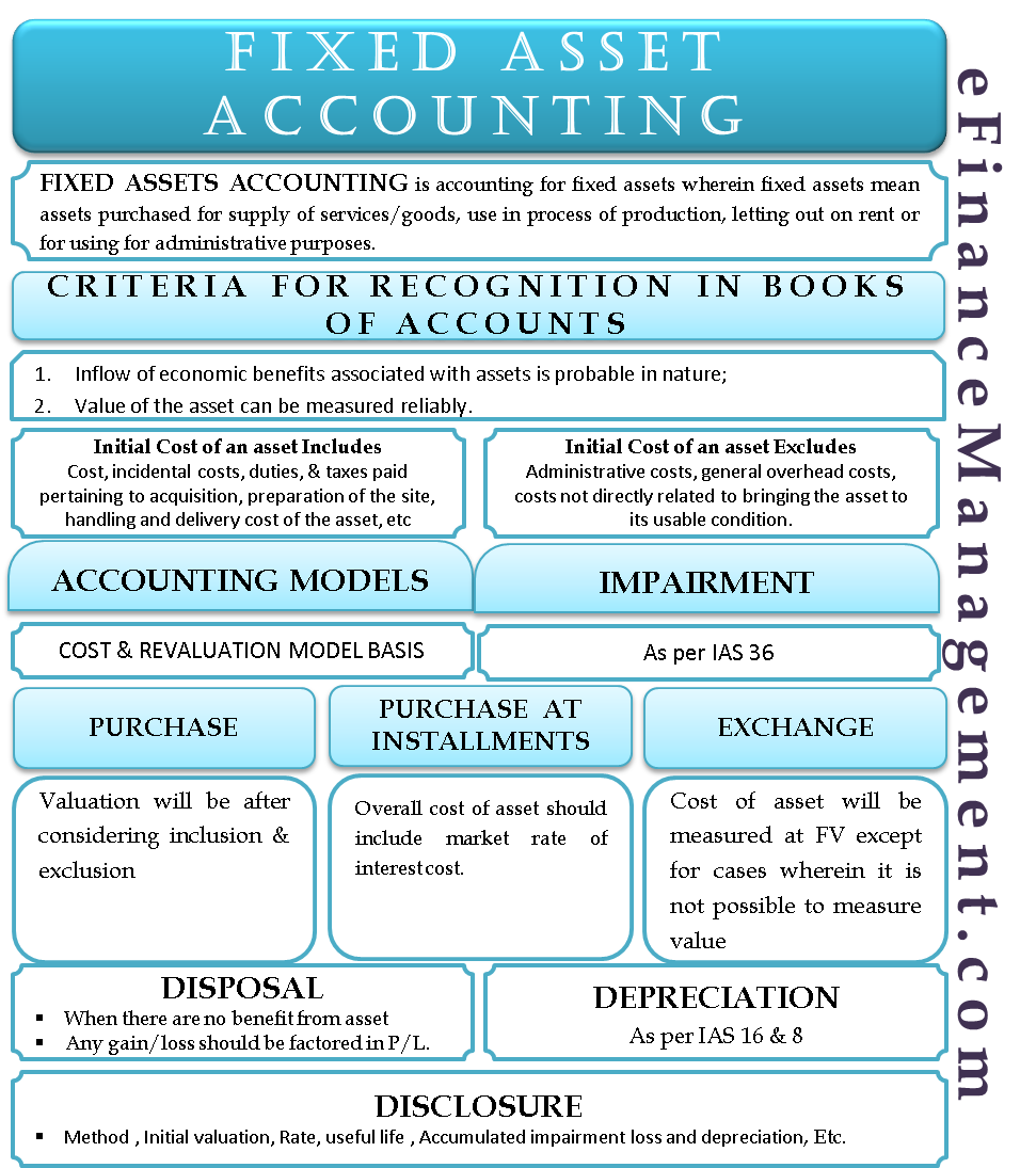 Fixed Asset Accounting | Examples, Journal Entries, Dep