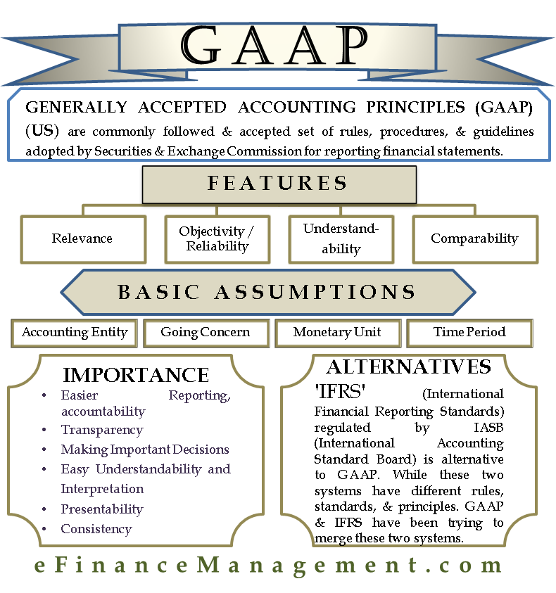 Generally Accepted Accounting Principles Meaning History Objectives Etc
